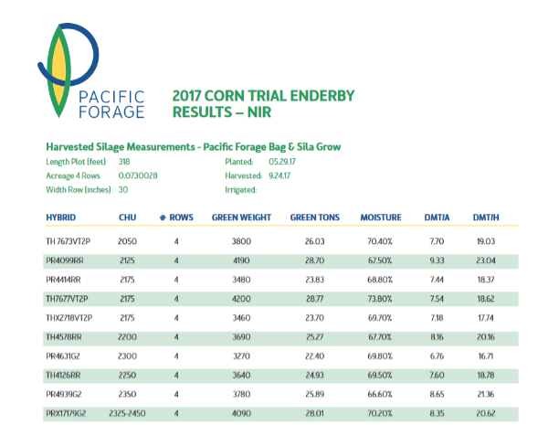 2017-corn-trial-results