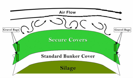 Bunker Covers Diagram